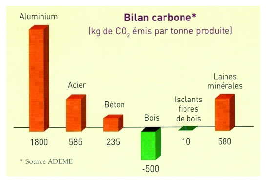 materiaux bilan carbone